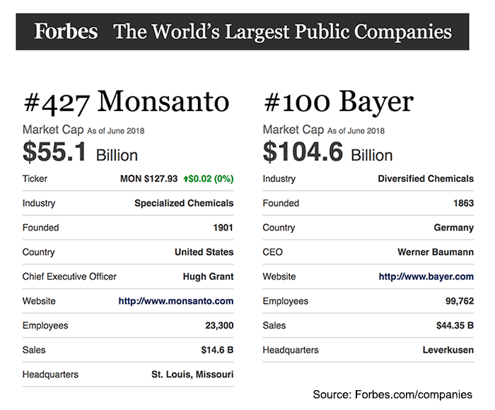 Forbes Global 2000 Companies List - Monsanto och Bayer, 2018