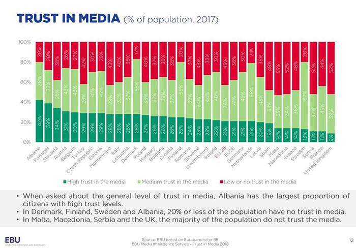 Public service trust poll EU 2018