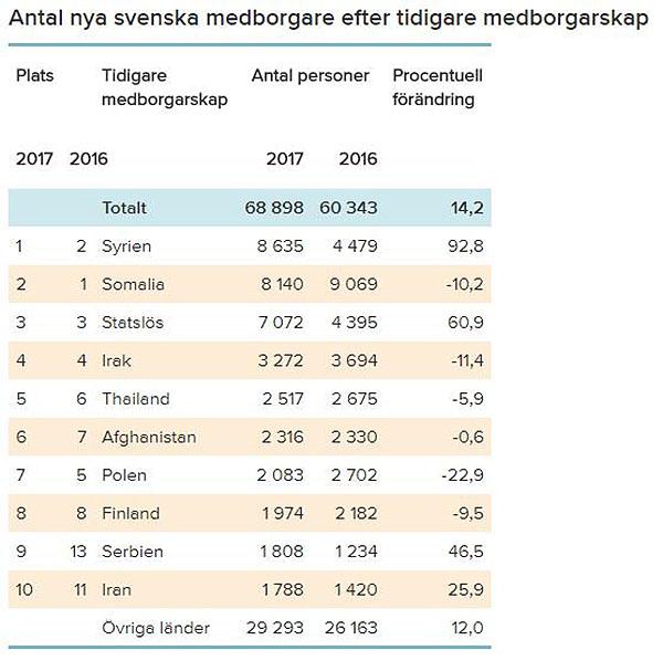 Nya svenska medborgarksap 2016-2017