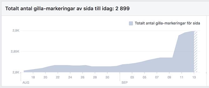 Läsare gillade NewsVoice mer under botnet-attacken (period 1-13 sep). Graf: Facebook