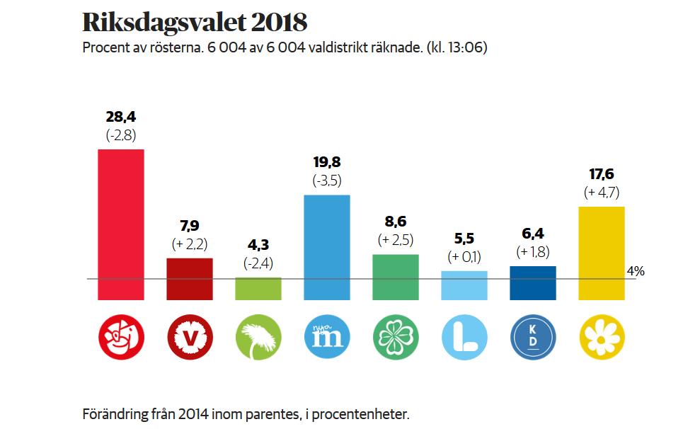 Valresultat 2018