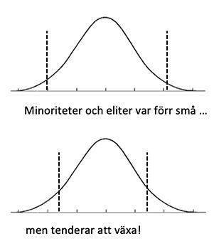 Diagram: normalfördelning