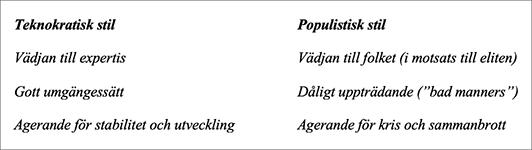 Tabell: populism - Torsten Sandström
