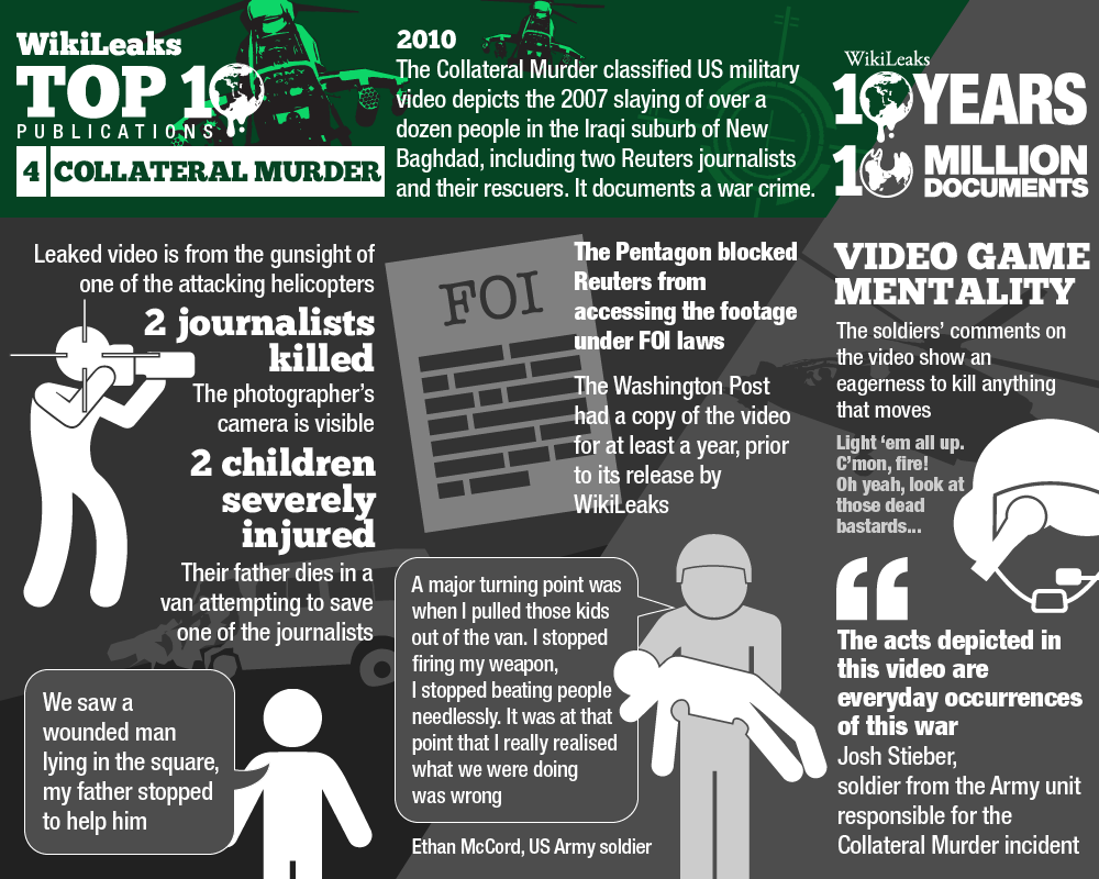 Wikileaks Top 10 collateral murders