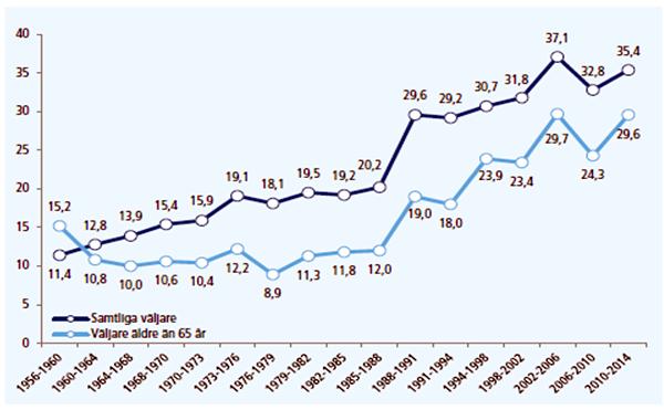 Källa: Valforskningsprogrammet, Svenska valundersökningar 1956–2014