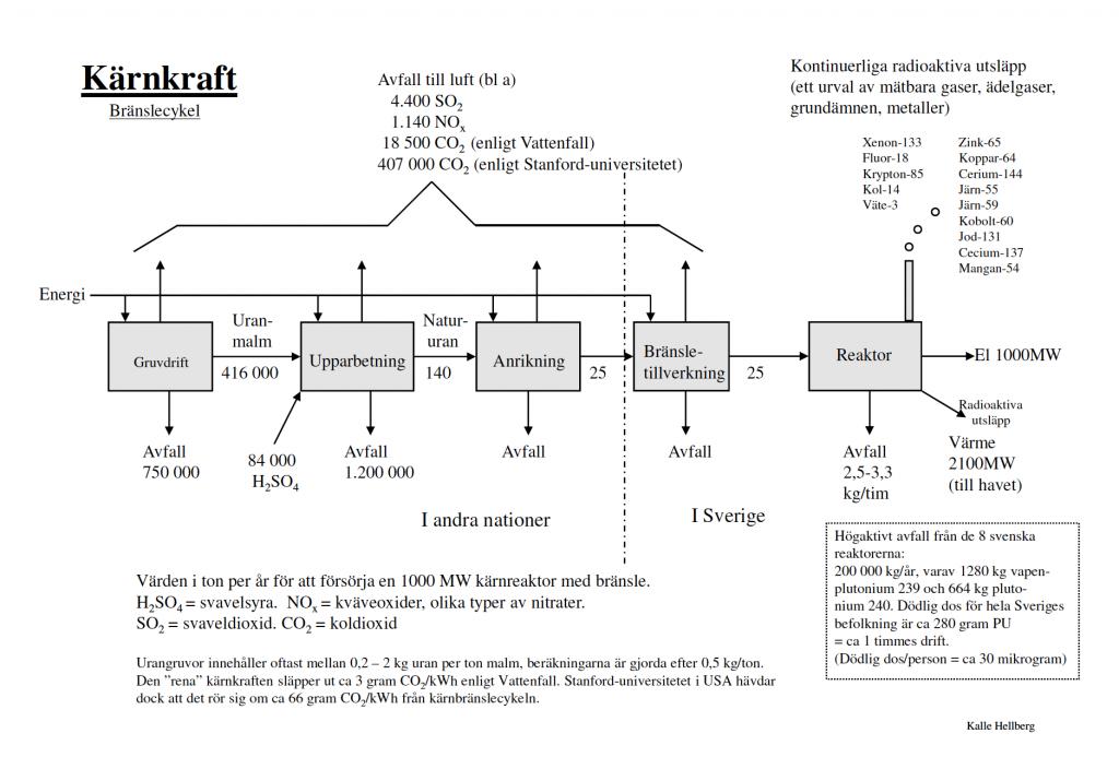 Kärnkraft och bränsle. Diagram: Kalle Hellberg