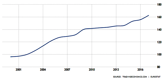 Hushållens skuld i Sverige. Källa: Trading Economics
