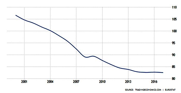 Hushållens skulder i Tyskland. Källa: Trading Economics
