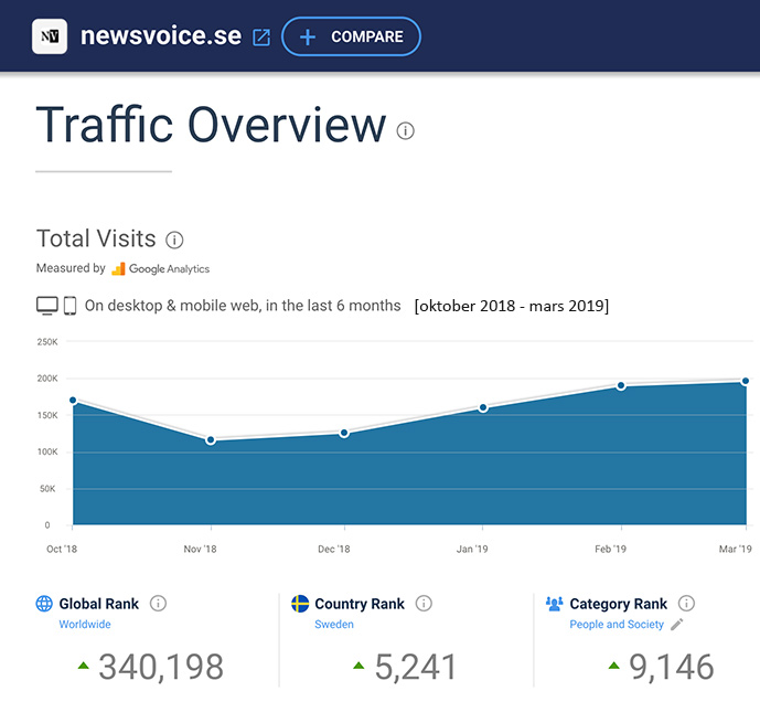 Statistik NewsVoice Similiarweb tom mars 2019