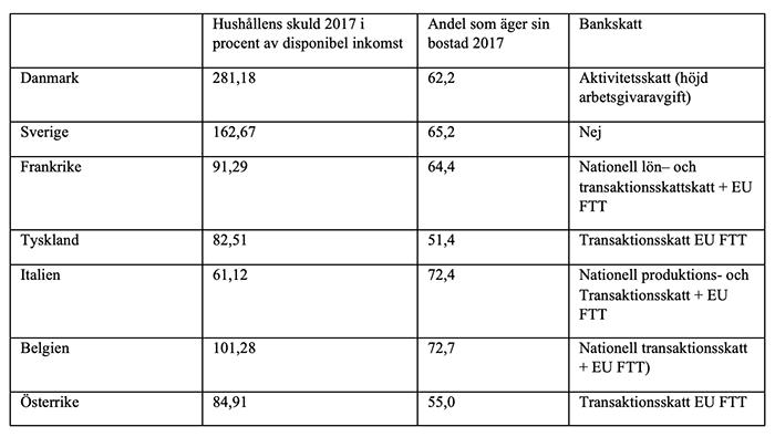 Källa: Trading Economics och SOU 2016:76