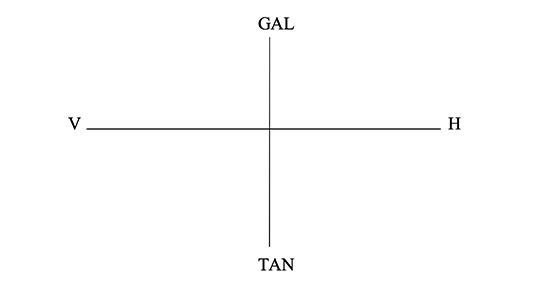 GAL och TAN. Diagram: Torsten Sandström