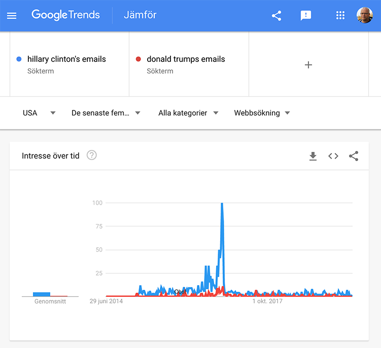 Donald Trumps och Hillary Clintons emails -Trends.google.com