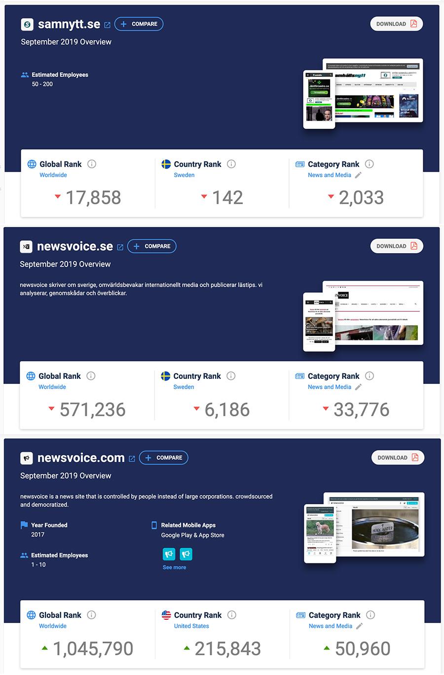 Newsvoice.se rankas dubbelt så högt som Newsvoice.com, enligt Similiarweb.