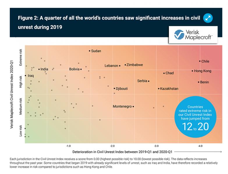 Civila uppror - riskanalys inför 2020. Diagram: Maplecroft.com