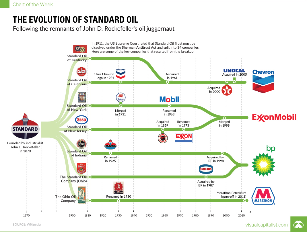 Standard Oil evolution. Diagram: VisualCapitalist.com