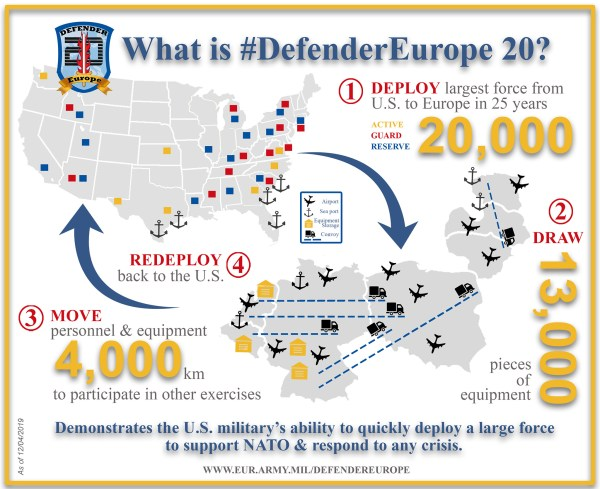 The Russophile: Exercise Defender Europe 20