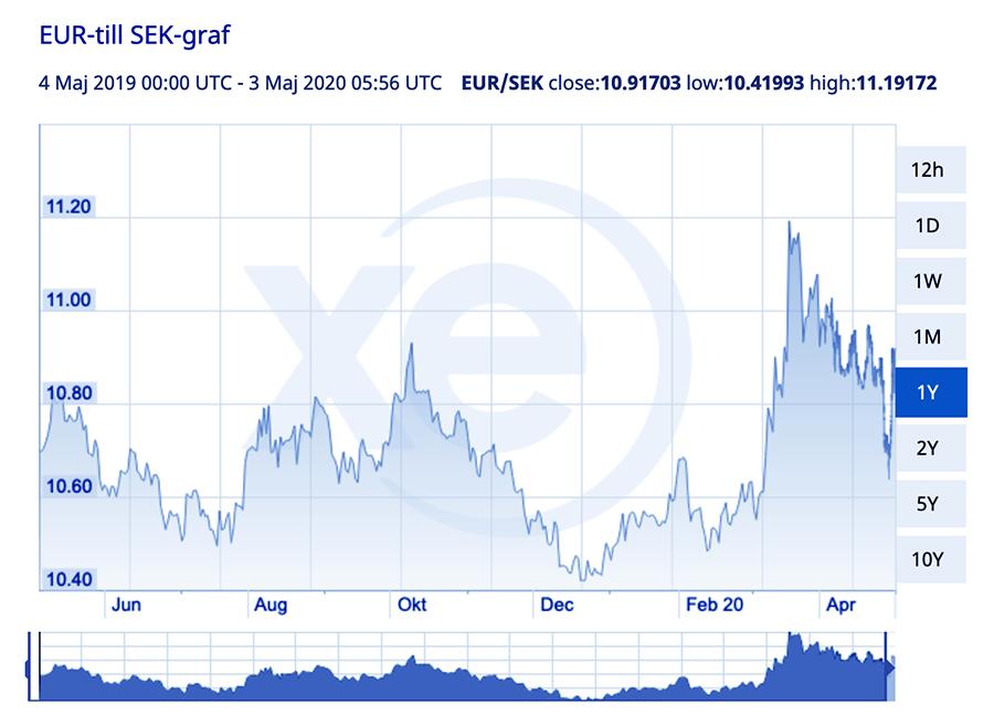 SEK i jämförelse med EUR, 2 maj 2020. Graf: Xe.com