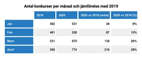 Coronakrisens konkurser 2020 jämfört med 2019. Tabell: Ratsit.se