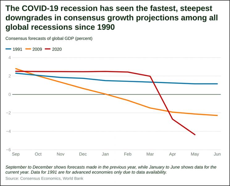 Covid19 recession. Graf: World Bank