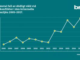 BRÅ: Dödligt våld 2005-2017