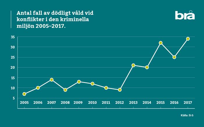 BRÅ:s gängvåldsstatistik: Dödligt våld 2005-2017