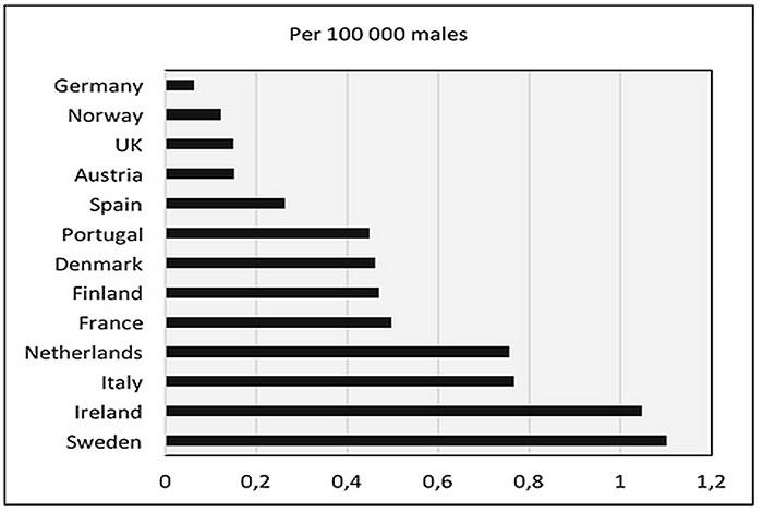 Diagram: Dödsskjutningar per 100 000 invånare i åldersgruppen 15-29.