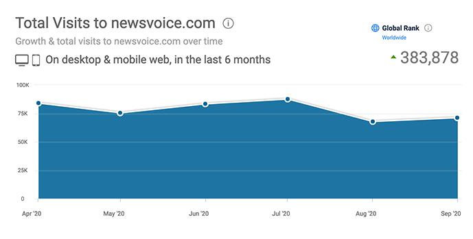 Besökstrafik under 6 månader tom september 2020 för Newsvoice Dotcom. Källa: Similiarweb.com