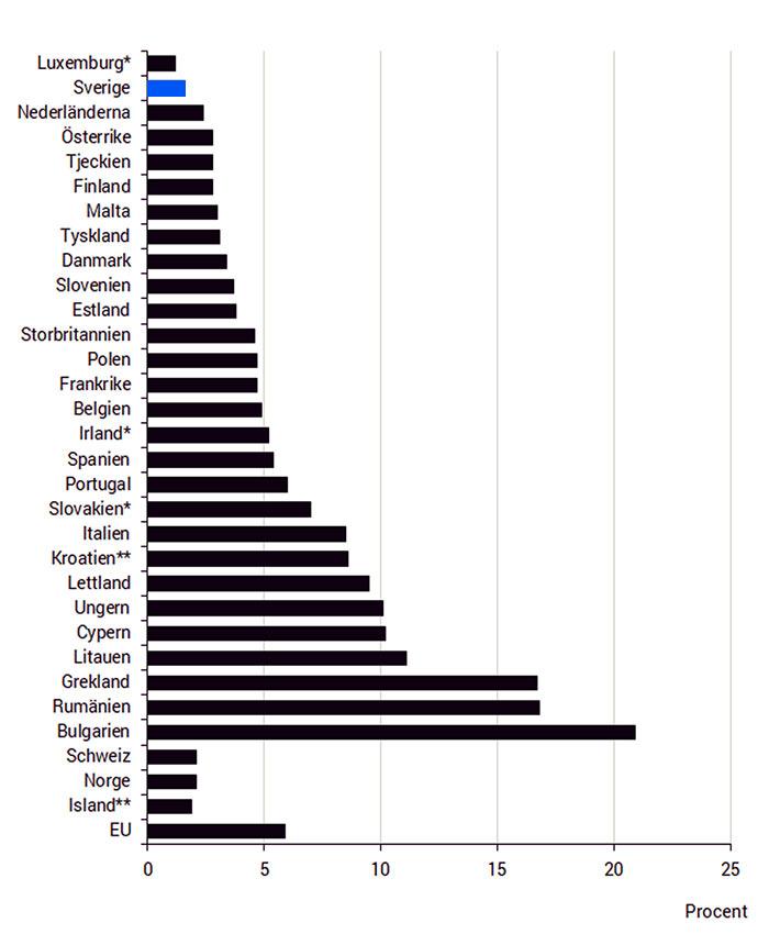 Andel av befolkningen i allvarlig materiell fattigdom år 2018. Tabell: SCB.se