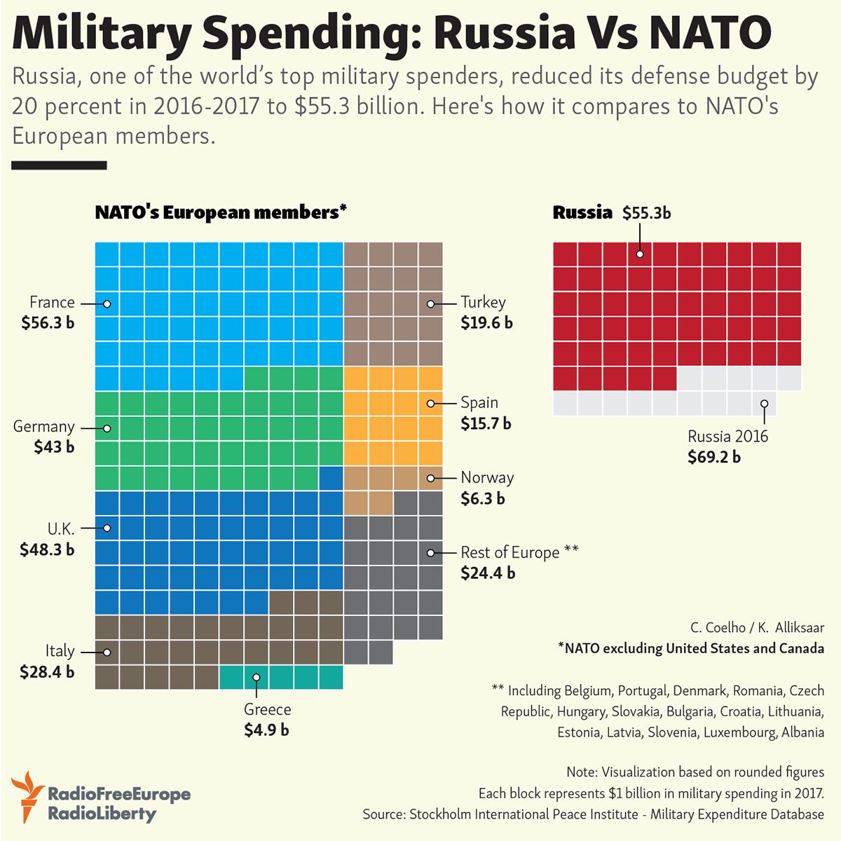 NATO vs Ryssland, militära satsningar i jämförelse.