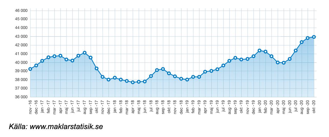 Prisutveckling bostadsrätter mars-oktober 2020. Källor: Parapedia.se, Mäklarstatistik