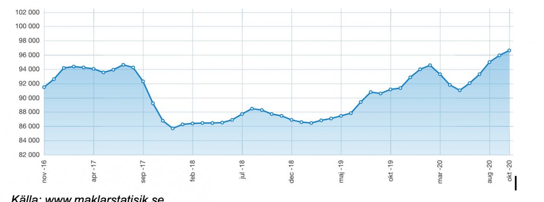 Priser på bostadsrätter i centrala Stockholm 2016-2020.Priser på bostadsrätter i centrala Stockholm 2016-2020. Källa: Maklarstatistik.se