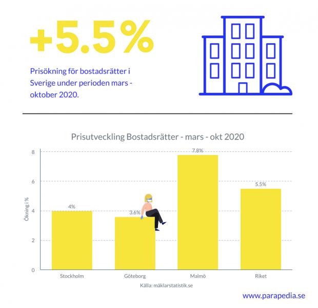 Bostadspriserna ökar kraftigt under coronakrisen. Källor: Parapedia.se, Mäklarstatistik.se