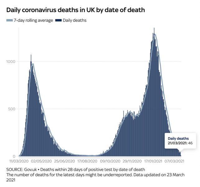 Dagliga dödstal i Covid-19 i England fram tom 23 mars 2021.