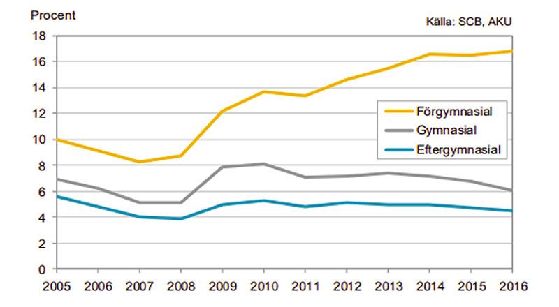 Diagram: Arbetslöshet i Sverige åren 2005-2016 i åldrarna 20-64 år, uppdelat efter utbildningsnivå.