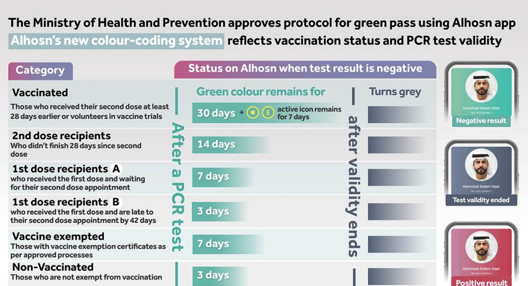 Al Hosn vaccinapp. Foto: Al Hosn, UAE