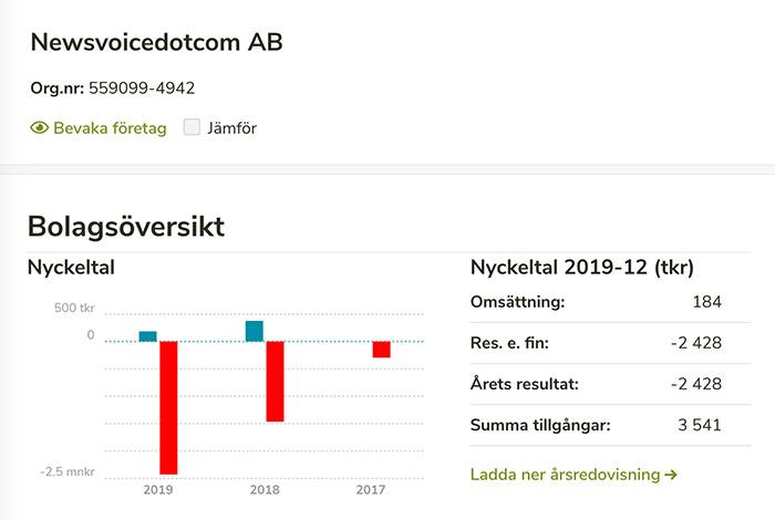 Röda siffror för Newsvoice Dotcom AB åren 2017-2019