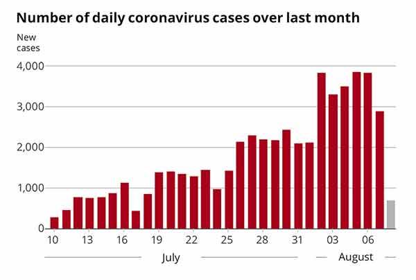 Coronavirus i Israel sommaren 2021. Graf: Haaretz.com