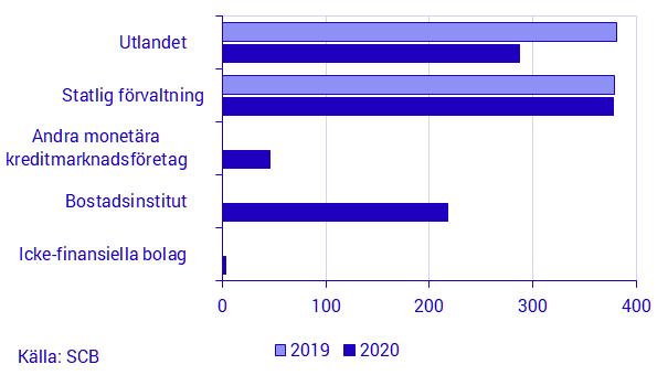 Riksbankens innehav i obligationer 2020, ställningsvärde, mdkr