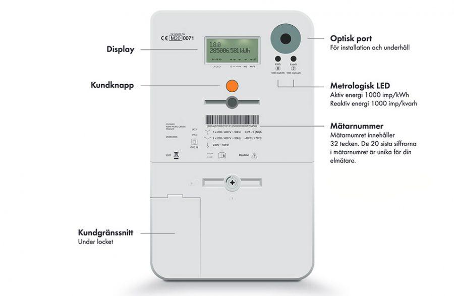 Fem miljoner smarta elmätare ska installeras i Sverige