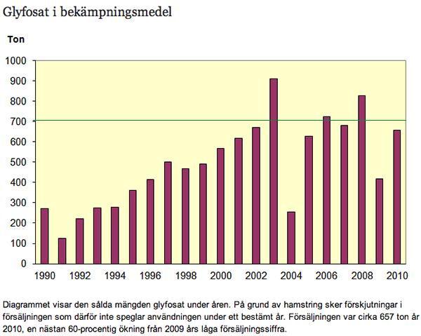 Glyfosat-1990-2010