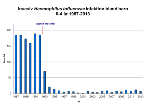 Fall av Haemophilus influenzae i Sverige 1987-2013