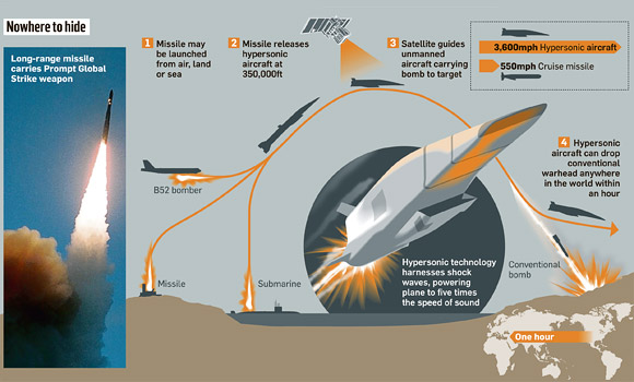 Hyperfast-missile