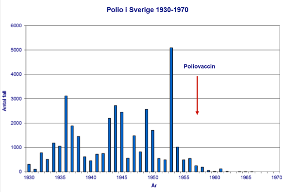 Fall av polio i Sverige 1930-1970