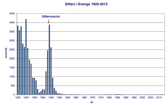 Fall av difteri i Sverige 1925-2010