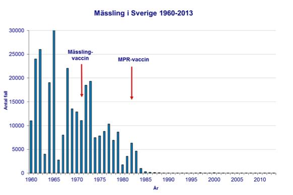 Fall av mässling i Sverige 1960-2010