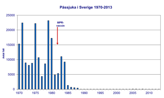 Fall av påssjuka i Sverige 1970-2013