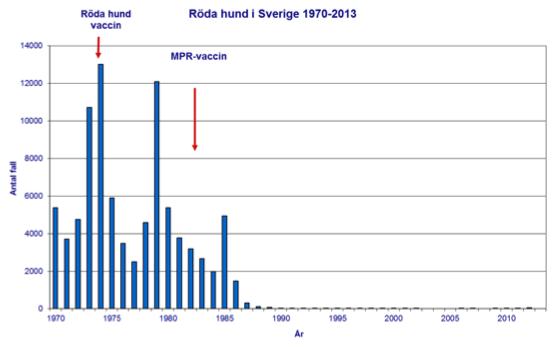 Fall av röda hund i Sverige 1970-2013