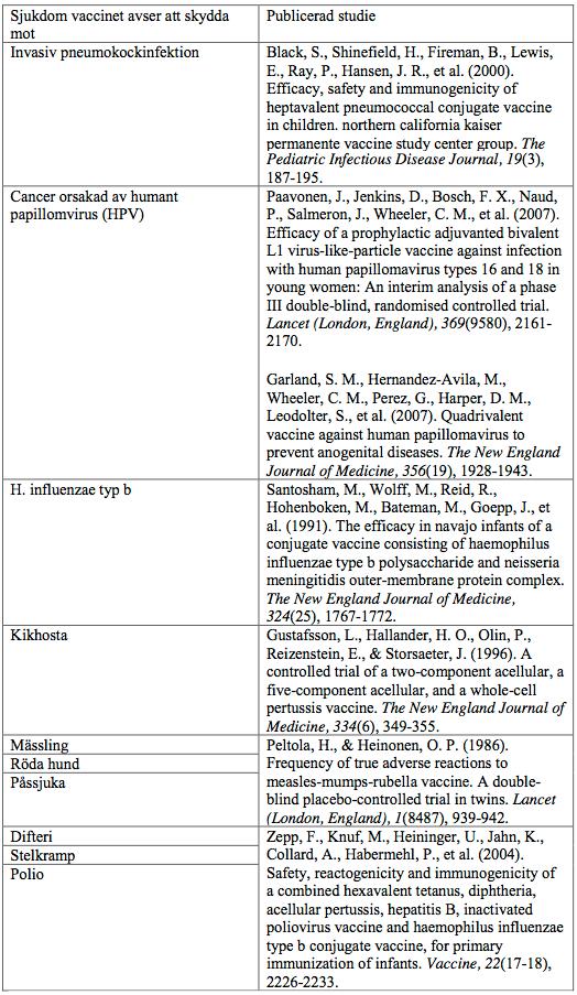vaccin-sjukdom-skydd-studie